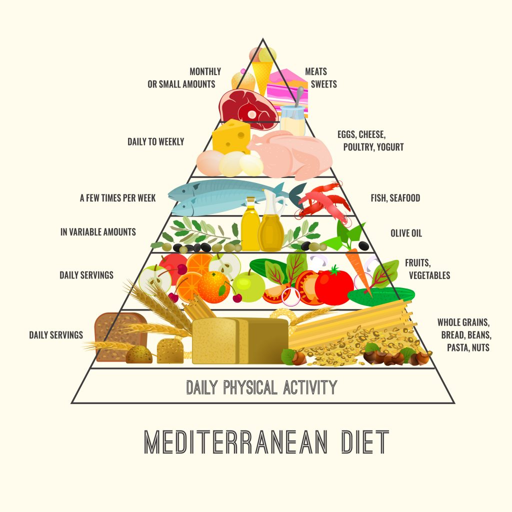 illustration of the mediterranean diet food pyramid