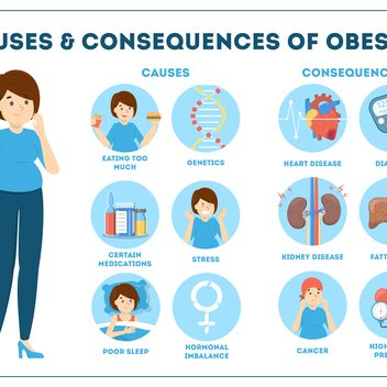 Infographic showing the health risks associated with obesity.